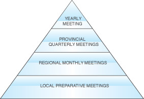 Friends Organisational Structure - Showing Local, Regional, Provincial and Yearly Meetings in ascending order in a pyramid